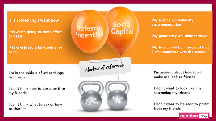 Incentive and social capital must outweigh risk of referral