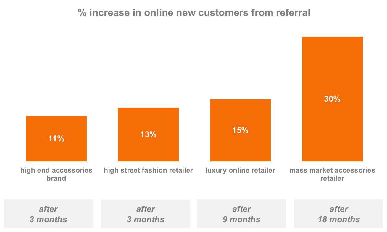 Referral growth in fashion Ecommerce