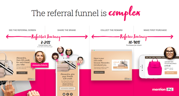 The referral marketing funnel