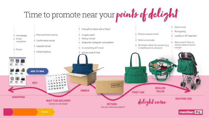 Promote referral at the point of customer delight
